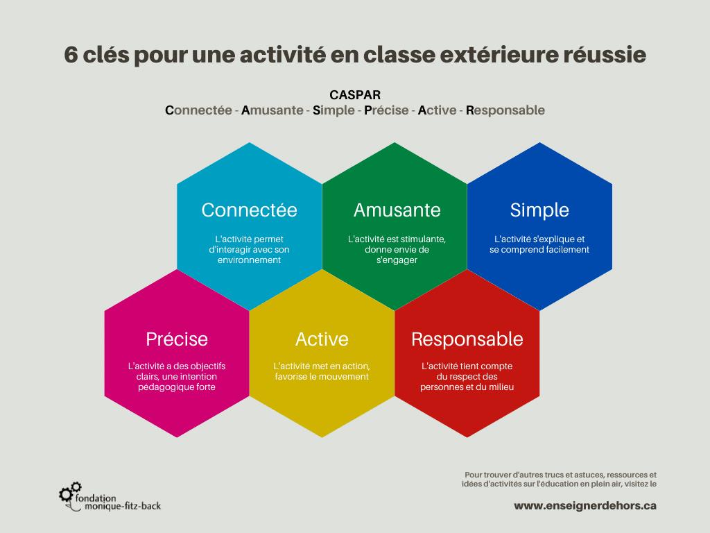 Six clés pour une activité en classe extérieure réussie